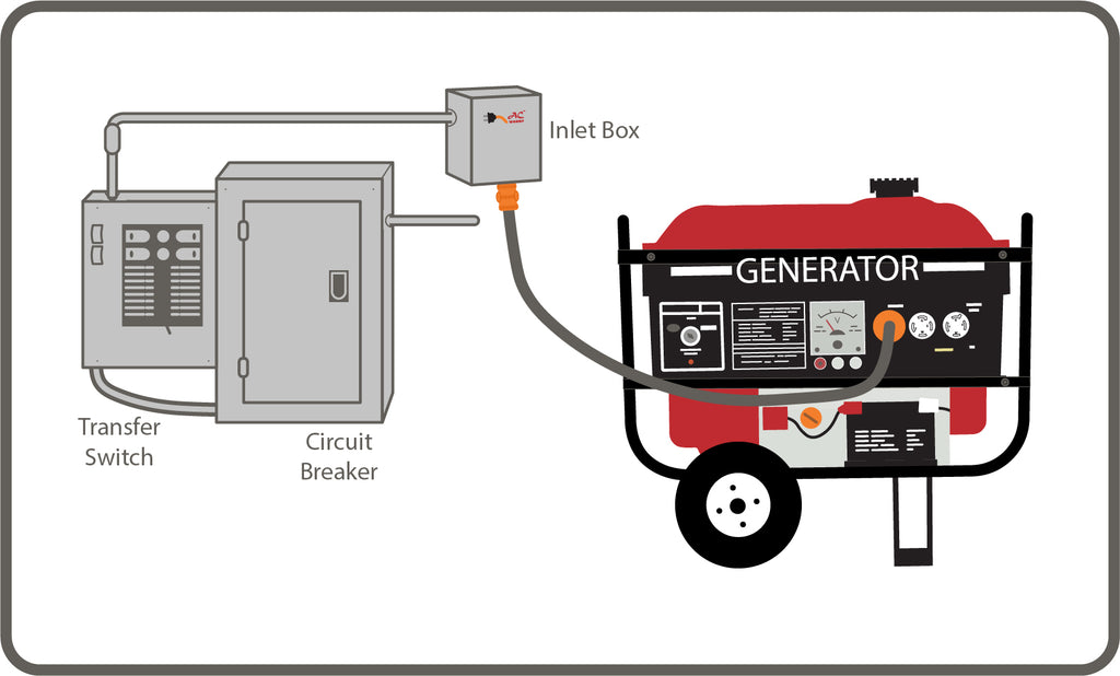 Transfer Switch Setup with Generator