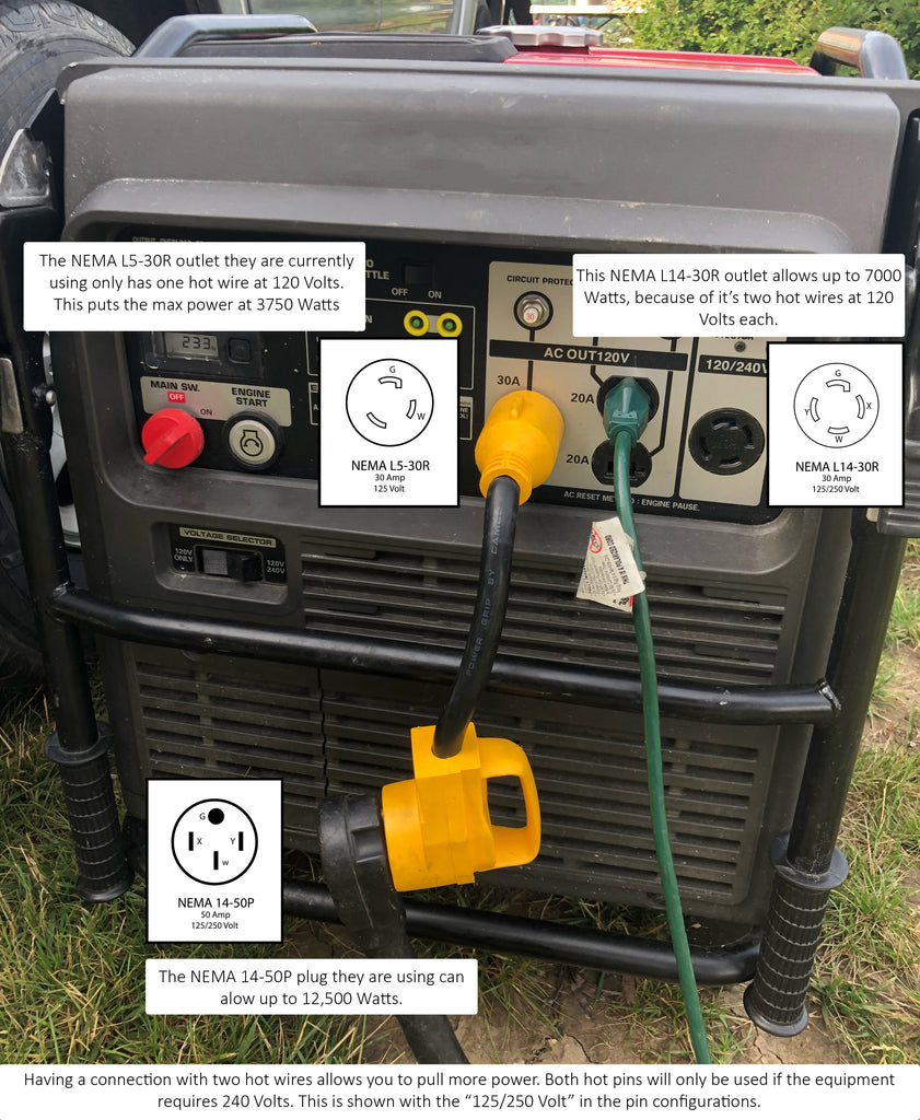 Are you maximizing your generator to power your food truck?