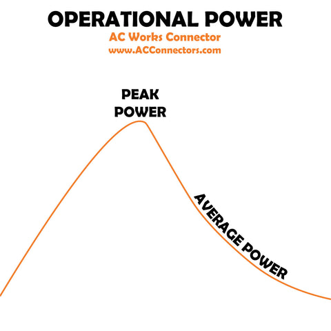 Operational Power | AC Works | ACConnectors - Peak Power Average Power