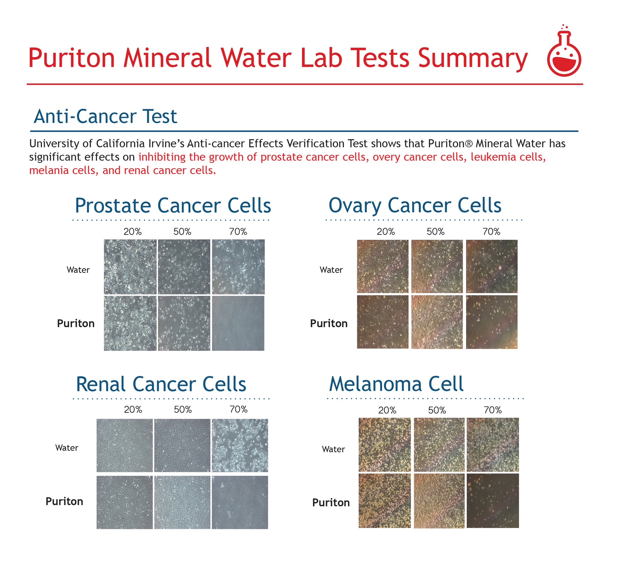 Puriton mineral water lab test anti- cancer test prostate cancer ovary cancer renal cancer melanoma
