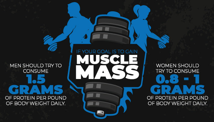 If your goal is to gain muscle mass