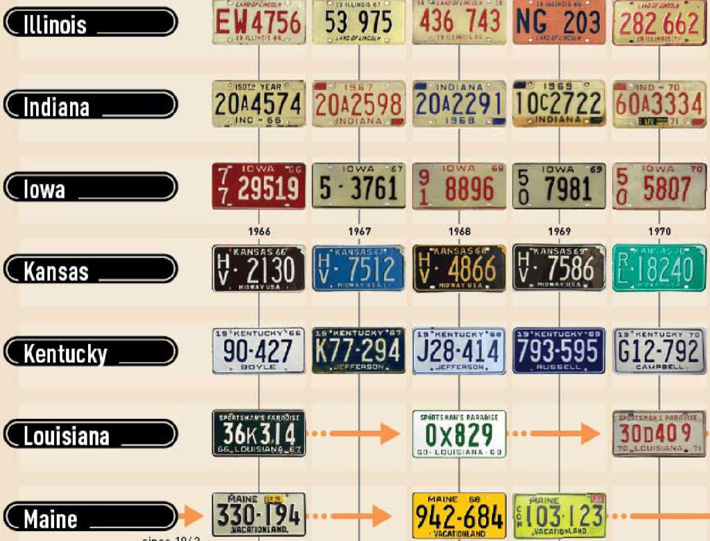 How Often Do States Change Their License Plate Designs?