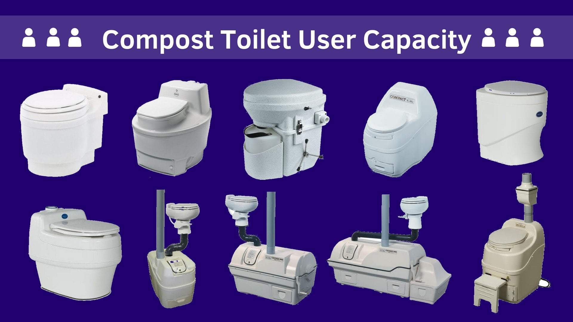 Compost Toilet User Capacity Comparison Chart