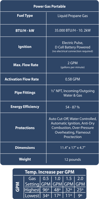 Marey Portable Hot Water Heater Specs Chart