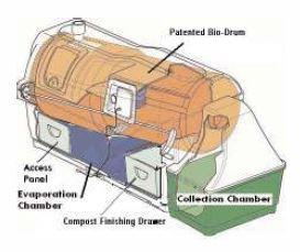 Image of Sun-Mar Centrex 3000 NE Composting Toilet System