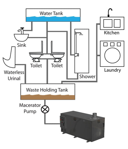 EcoJohn WC48 PN Series Sewage Incineration System