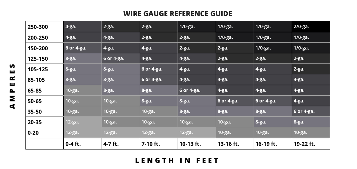 How to determine wire gauge. Wire gauge chart for automotive.