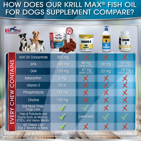 Image of Krill MAX Fish Oil For Dogs - 60 Soft & Moist Tasty Treats W EPA and DHA Plus Astaxanthin - k9pro-store