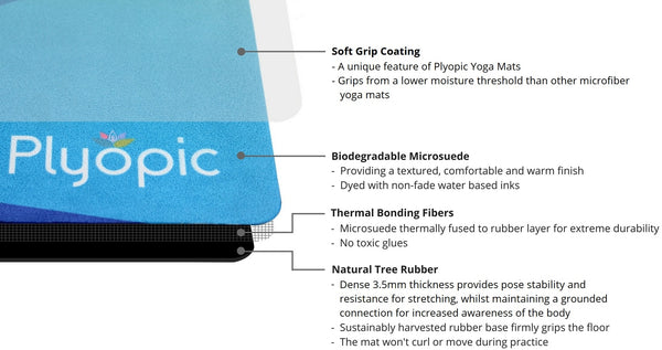 Plyopic All In One Mat Neometric Layer Detail Diagram