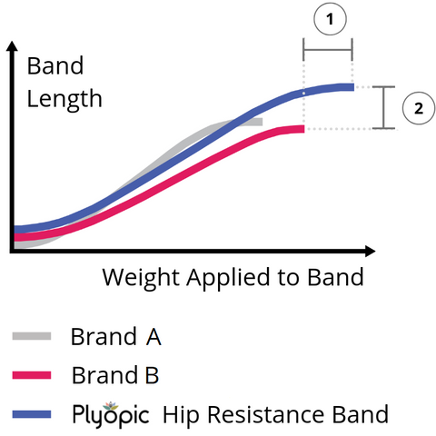 Plyopic Hip Resistance Band Test Data