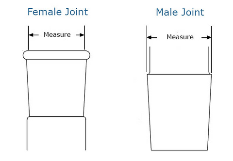 Female and Male Joint