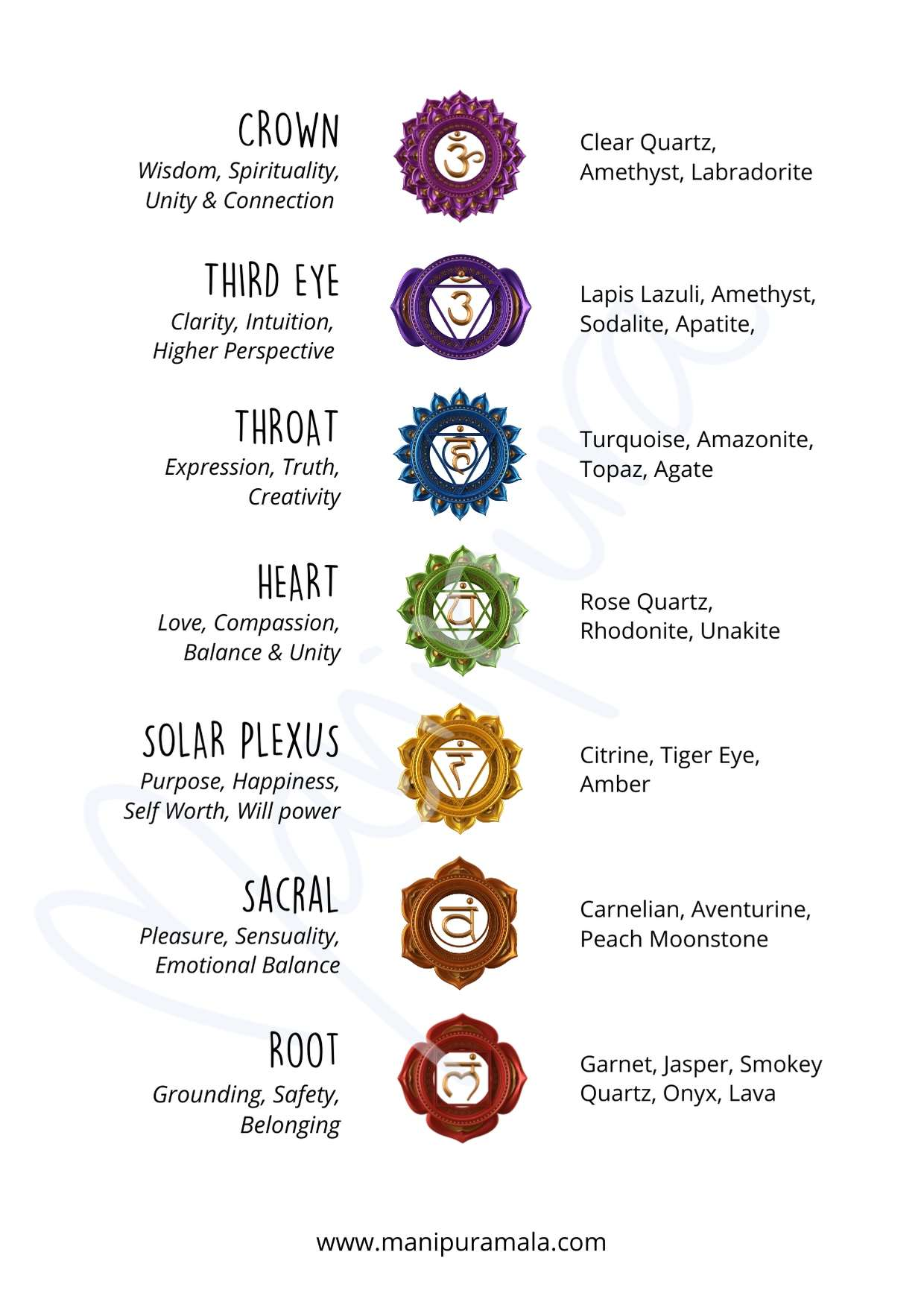 Easy guide to chakras meaning and gemstones