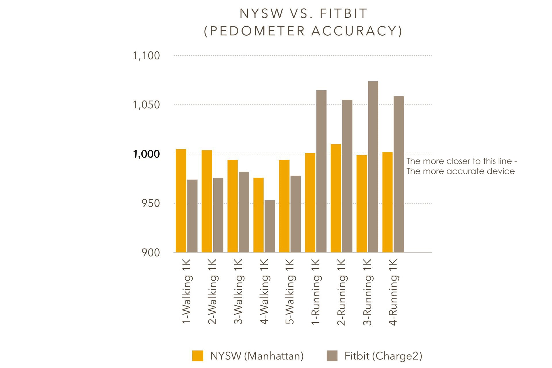 Side by side test of NYSW vs Fitbit 2 Graph | NYSW