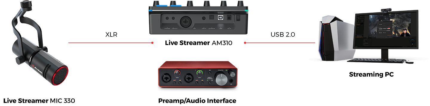 AVerMedia Live Streamer MIC 330 - Connections