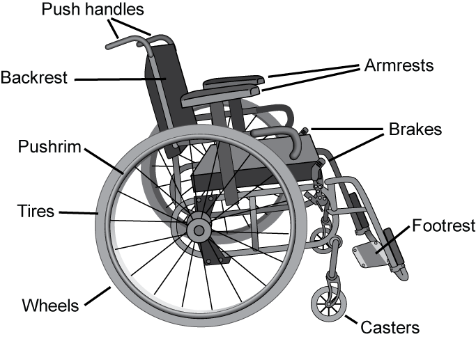 Wheelchair Selection Guide