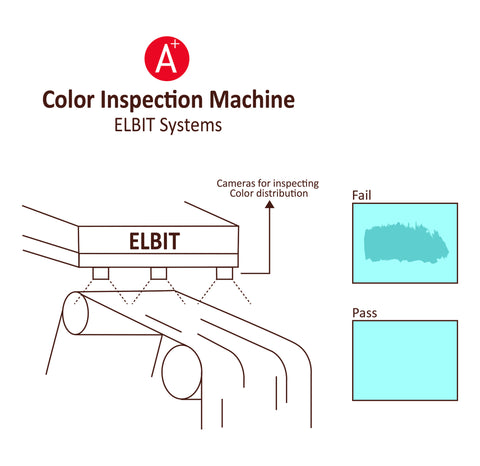 Automated Color inspection of Fabric