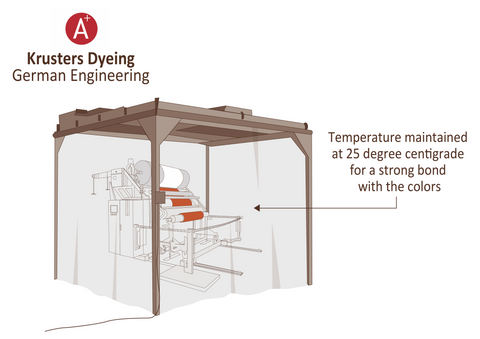 Temperature controlled dyeing Krusters - Aplus Linen