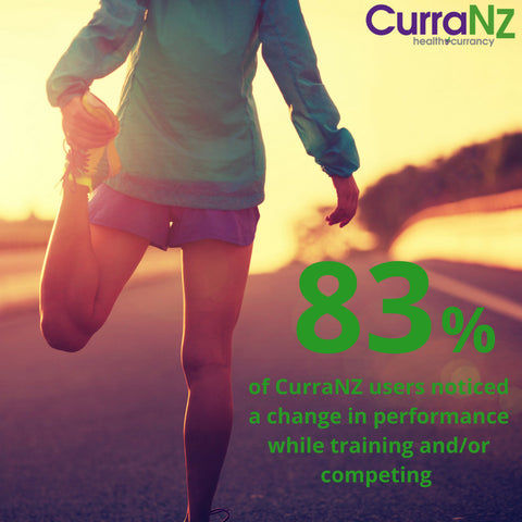 We asked our valued customers on how CurraNZ positively effects them, our survey says….