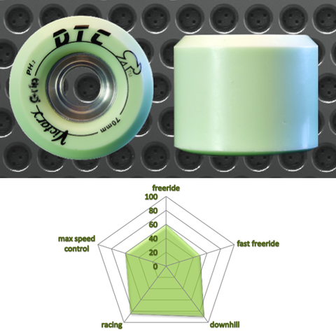 DTC Victory Grip 70mm race wheels