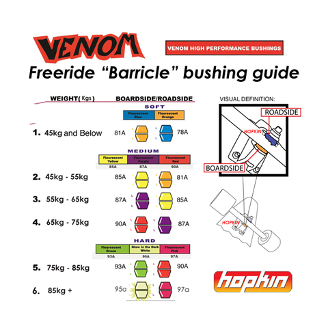 Venom Freeride Barricle Bushings HPF