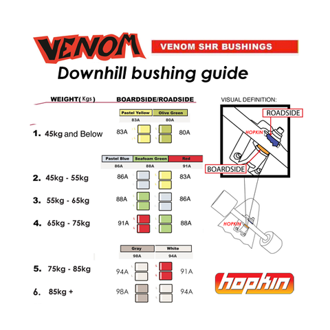 Venom Downhill Barrel Bushings SHR