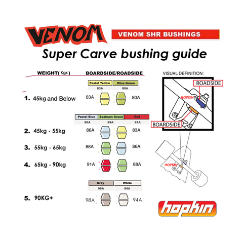 Venom Super Carve Bushings SHR