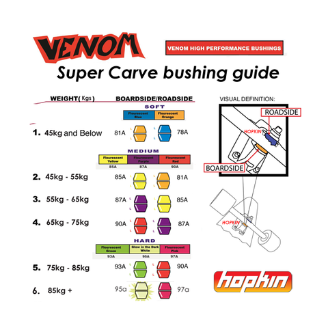 Venom Super Carve Bushings HPF