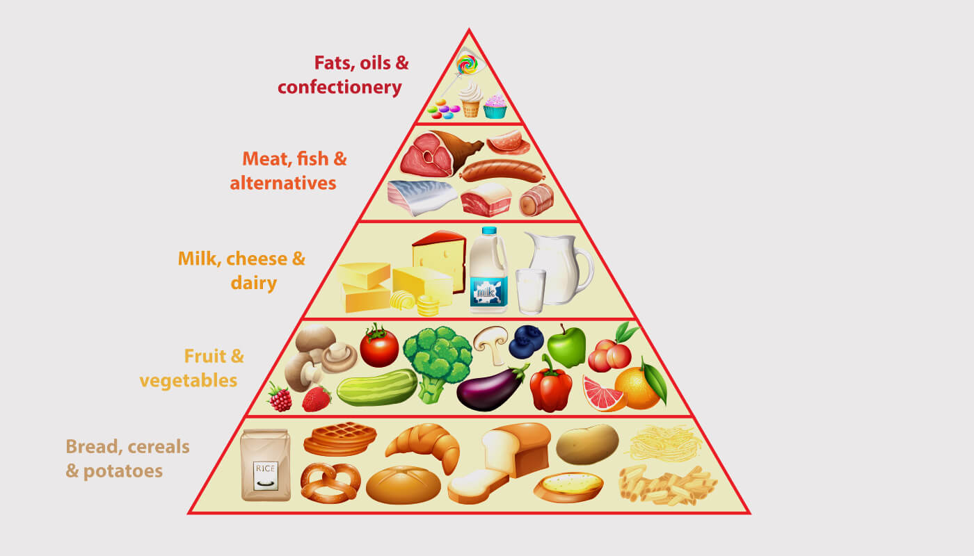 A BALANCED DIET FOOD PYRAMID