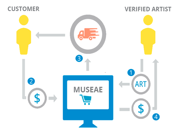 How it Works Museae
