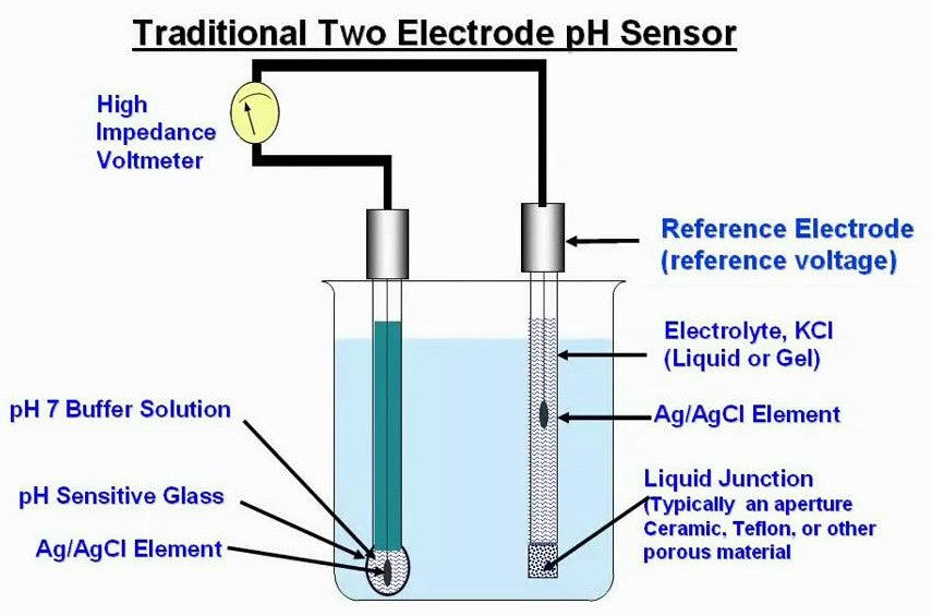How Does a pH Meter Work?