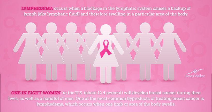 Lymphedema and Breast Cancer Infographic
