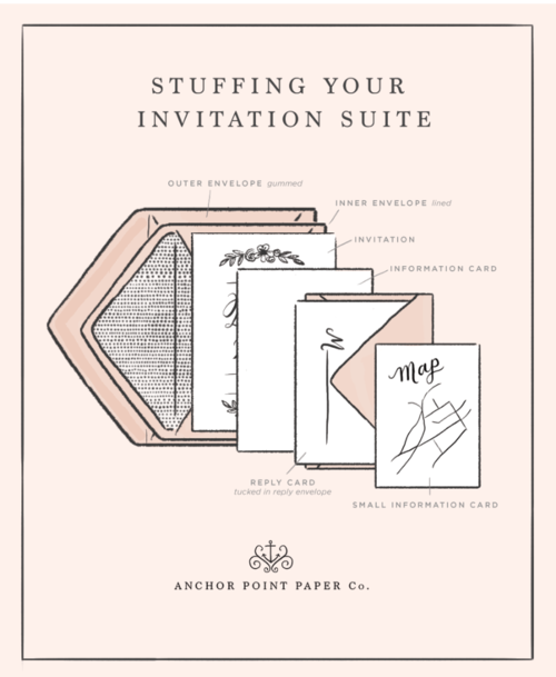 Stuffing Your Invitation Suite - Anchor Point Paper Co.