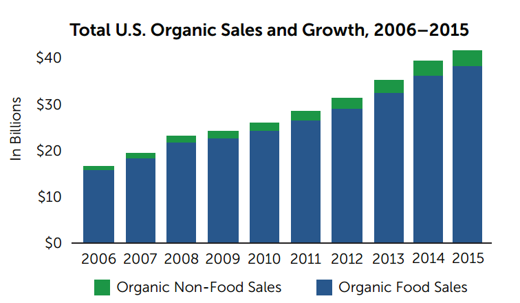 total U.S Organic Sales and growth 2006-2015