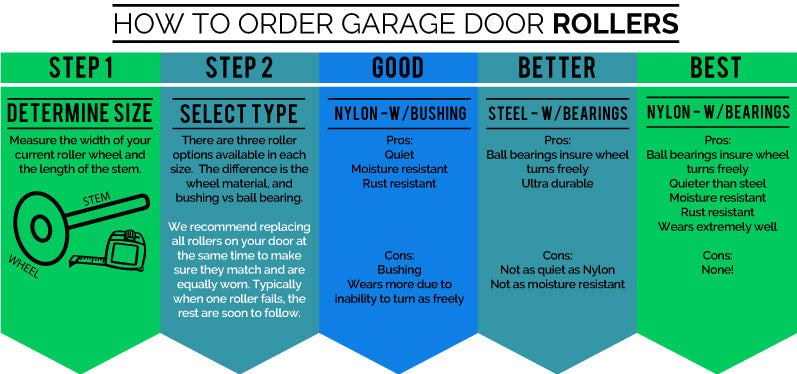 Garage door replacement roller selection guide