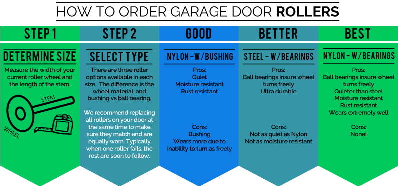 Garage Door Roller Selection Guide - How to Pick the correct roller for your garage door