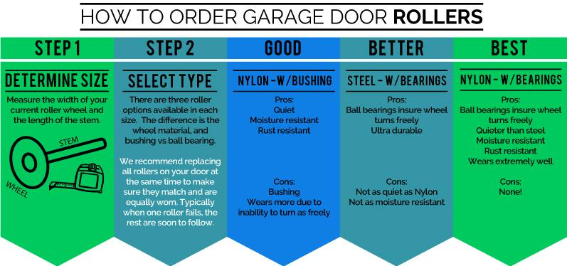 How to get the correct garage door replacement roller