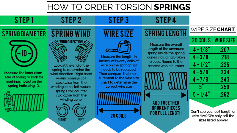 Guide for ordering garage door torsion spring