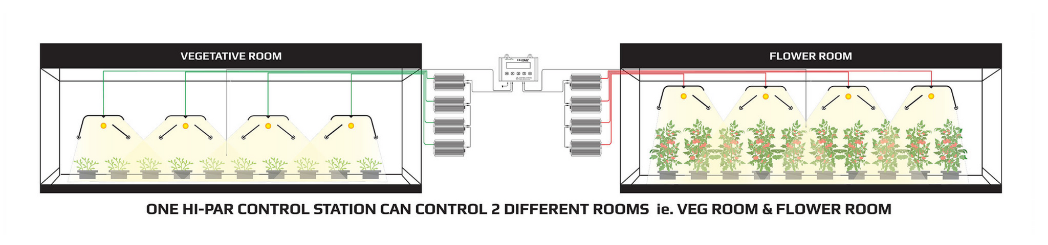 hipar control station two rooms zones hi-par control