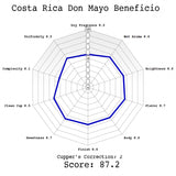 Costa Rica Don Mayo Beneficio