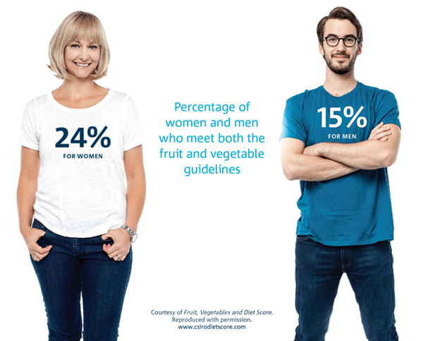 One in five Australians eat enough fruit and vegetables.