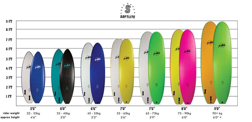 Choosing The Correct Size Softlite Boards