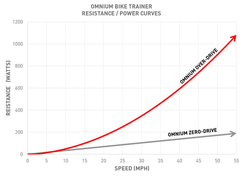 Feedback Sports Omnium Portable Cycle Trainer Resistance / Power Curve Graph