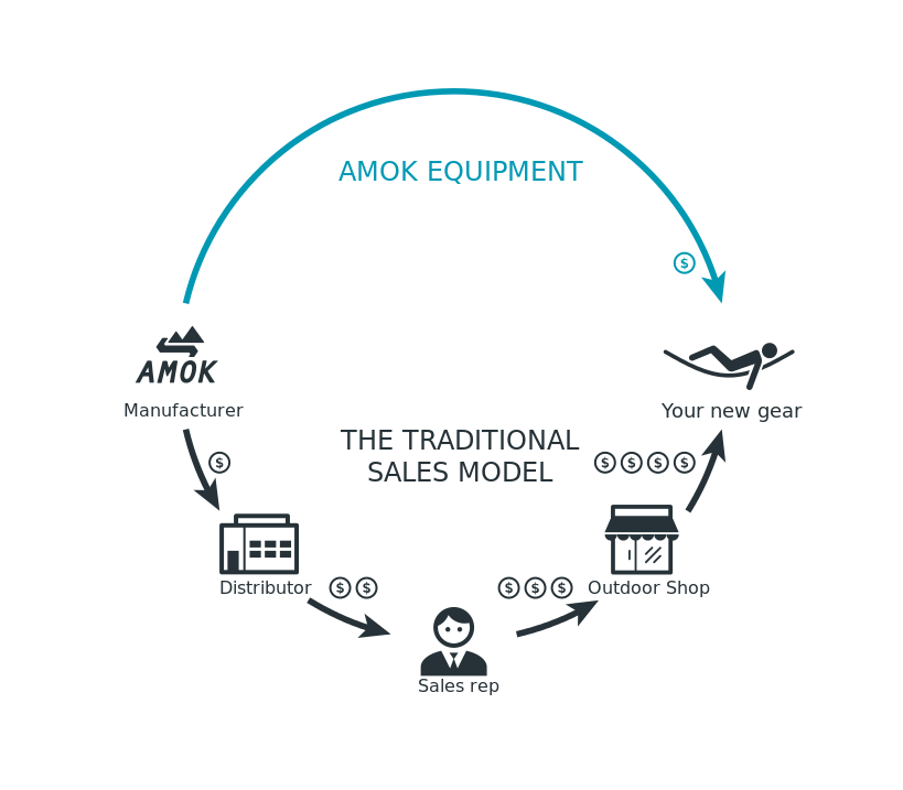 Amok Equipment Direct to Customer sales model
