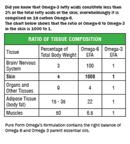 Ratio of Tissue Composition