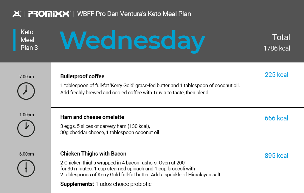 keto diet plan Wednesday