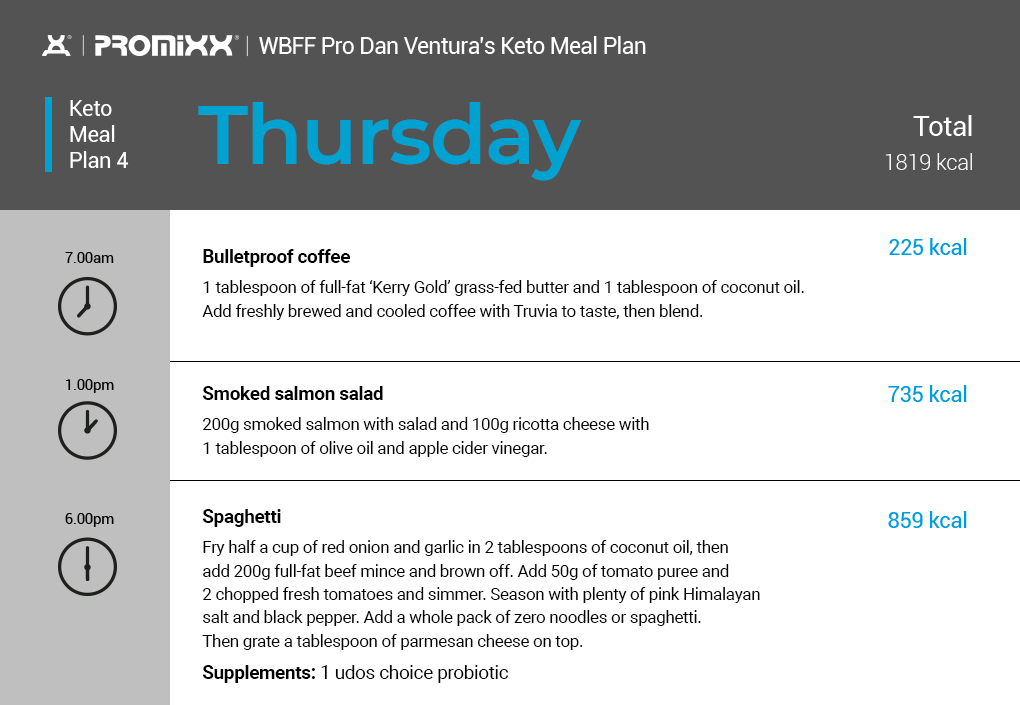 keto diet plan Thursday