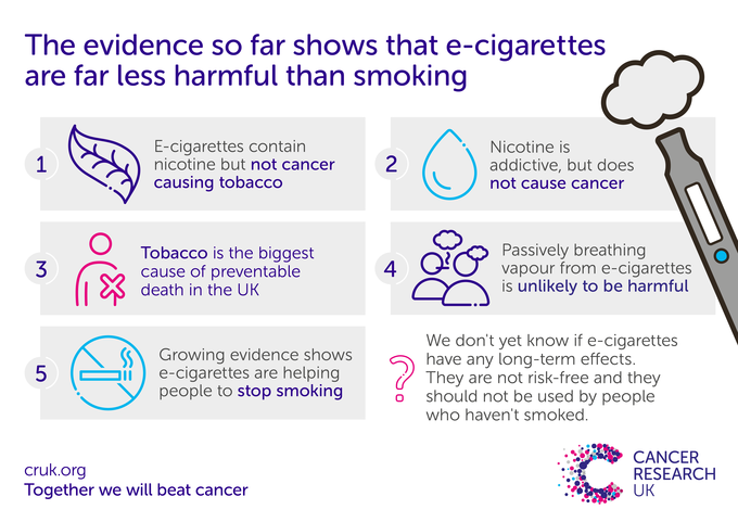 infographic published by Cancer Research UK that states the evidence currently shows that e-cigarettes are far less harmful than smoking cigarettes