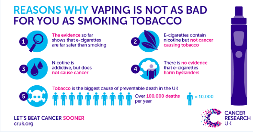 Cancer Research UK say that e-cigarettes are better than smoking cigarettes