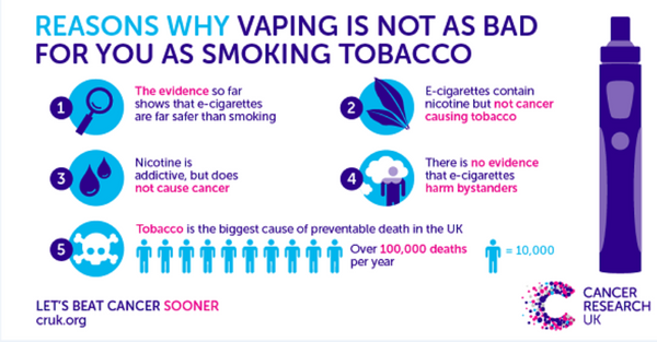 an infographic from Cancer Research UK that explains why vaping is not as bad for you as smoking tobacco products