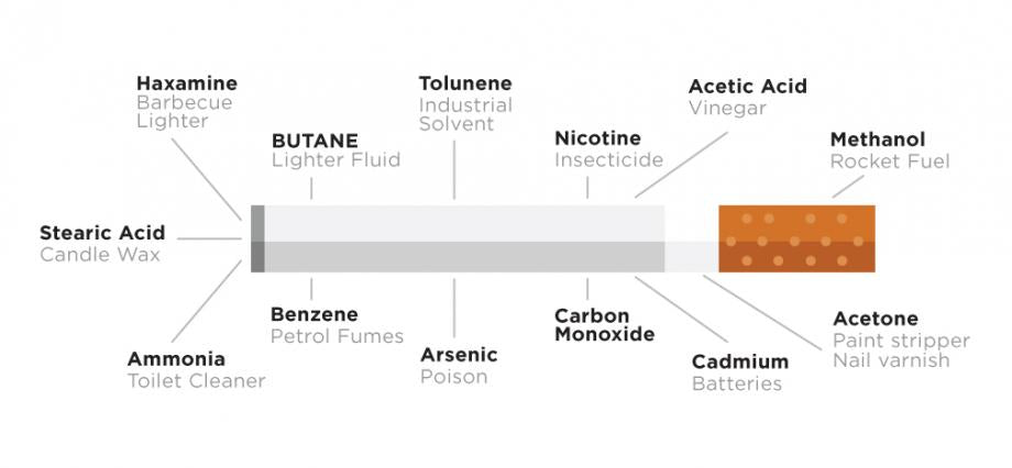 cigarettes contain over 4,000 chemicals and 50 known carcinogens